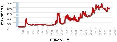 GPS track analyzer heigt profile
